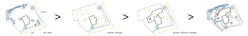 koncepční_schéma